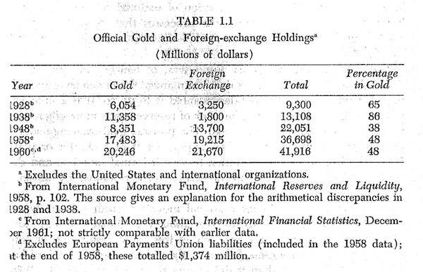 gold exchange standard Gold-exchange standard definition, a monetary system in one country in which currency is maintained at a par with that of another country that is on the gold standard.