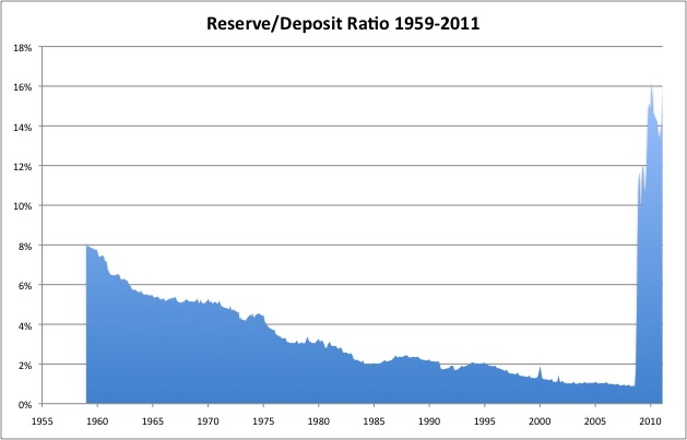 Bank Reserves 2: Reserves Out the Wazoo