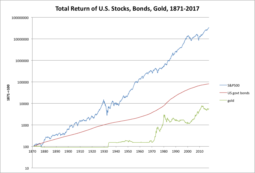 stocks bonds essay Finance essays - financial management and increasing debt by $ 8273 k in other words, it financed its projects by issuing stocks and bonds to its stakeholders.