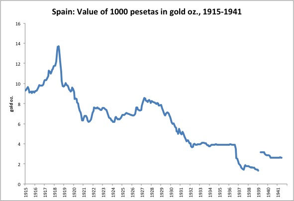 Foreign Exchange Rates 1913 1941 7