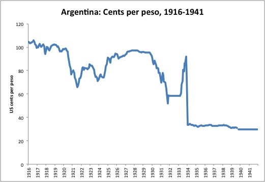 Here Is The Exchange Rate Between Argentine Peso And Us Dollar From 1916 1941 As Represented In U S Cents Per Obviously We Begin