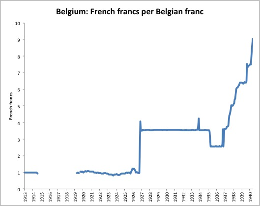 I Mentioned Previously That Belgium S History Mirrored France So Here The Value Of Belgian Franc Belga Vs French