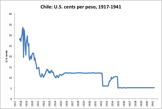 Foreign Exchange Rates 1913-1941 #2: The Currency Upheavals
