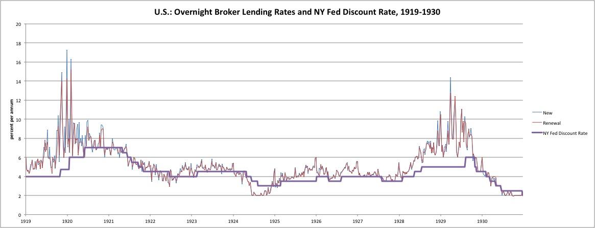 Resultado de imagem para interest rates US 1920s