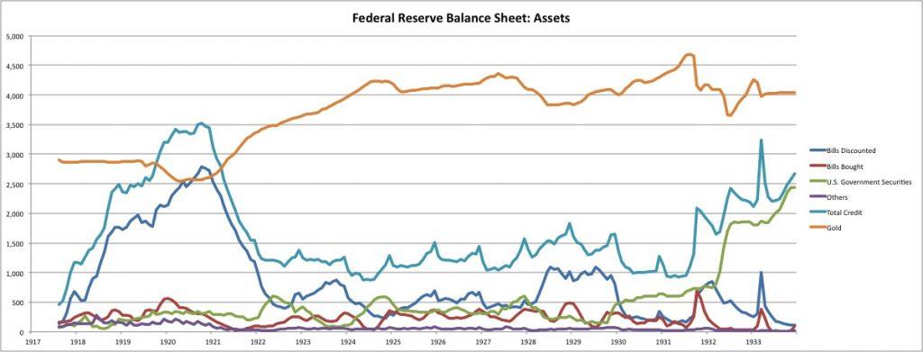 The Fed's 1932 Bond-Buying Experiment – New World Economics