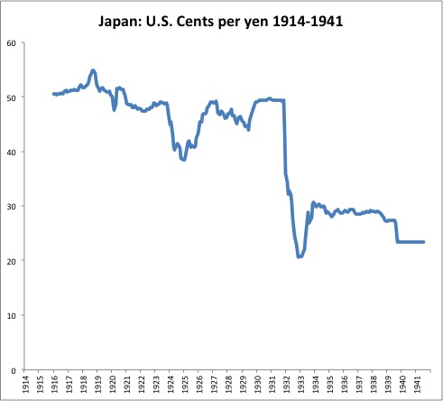 Although Our Data Starts In 1916 I Think The Yen S Prewar Gold Parity And Thus Dollar Exchange Rate Was Just About 2 0 To