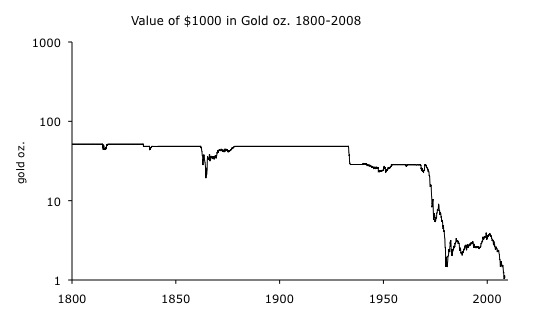 "The ""Money Supply"" and the Gold Standard 2: 1880-1970"