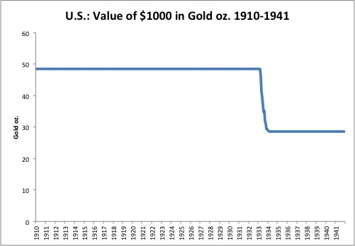 Foreign Exchange Rates, 1913-1941: Just Looking At the Data
