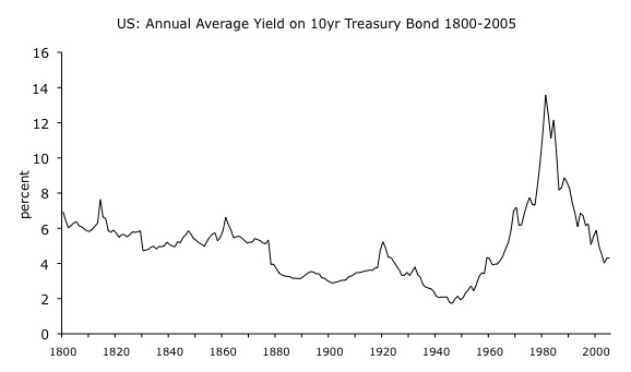 Gold Is Stable in Value 2: Interest Rates