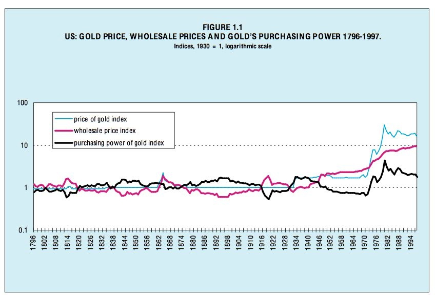 Gold is Stable in Value