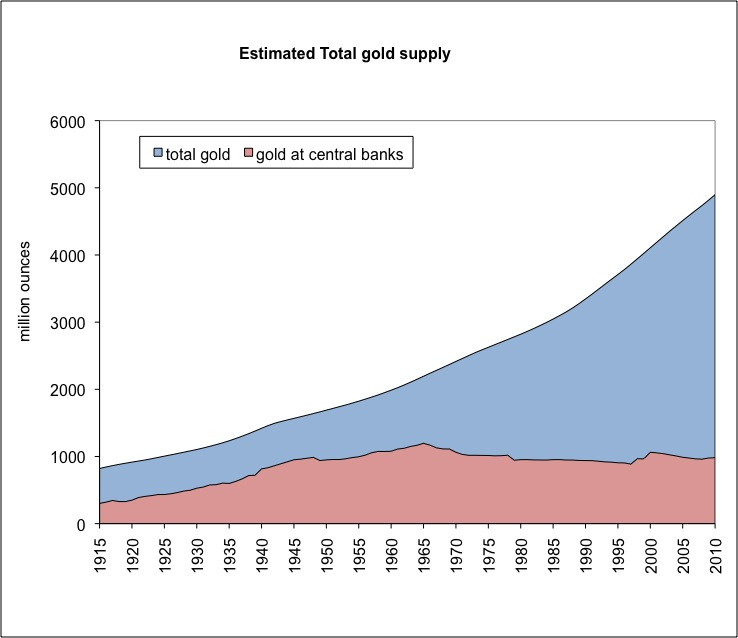 Gold Is Stable in Value 3: Production and Supply