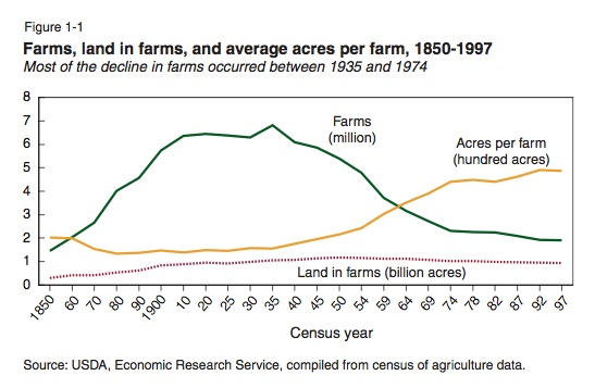 The Problem With Little Teeny Farms 2: How Many Acres Can Sustain a Family?