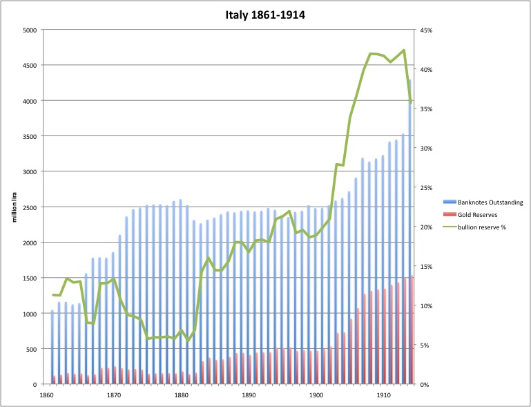 Italy With the Gold Standard 1861-1914