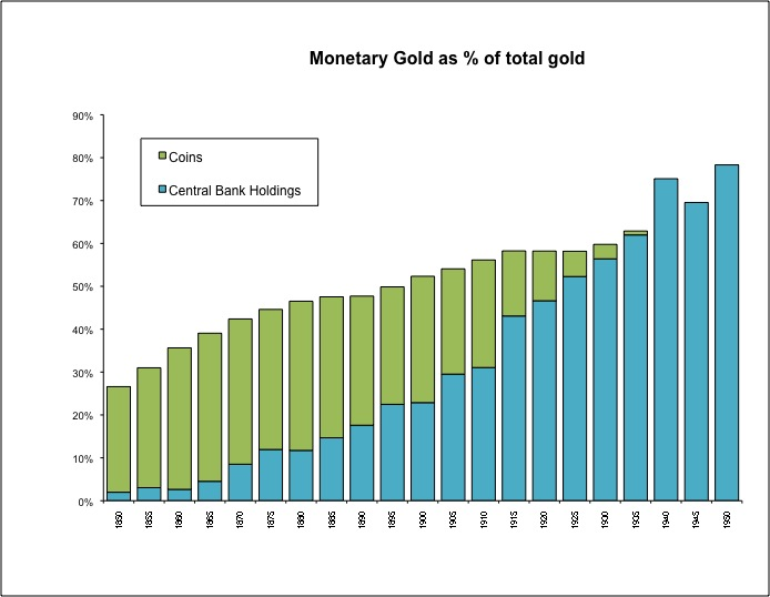 Information on Central Bank Gold Holdings