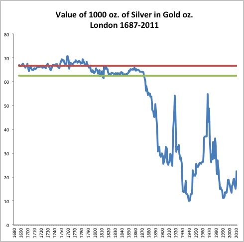 The Market Silver-Gold Ratio, 1687-2011