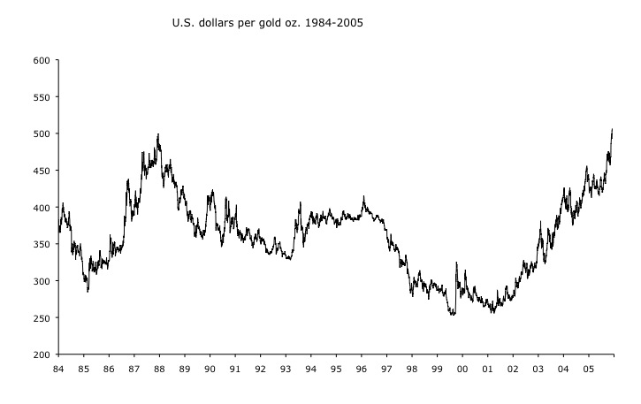 Greenspan, Summers, Tungsten Fakes, and the Secret Gold Standard